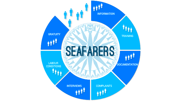 Services for Seafarers_Ibernor